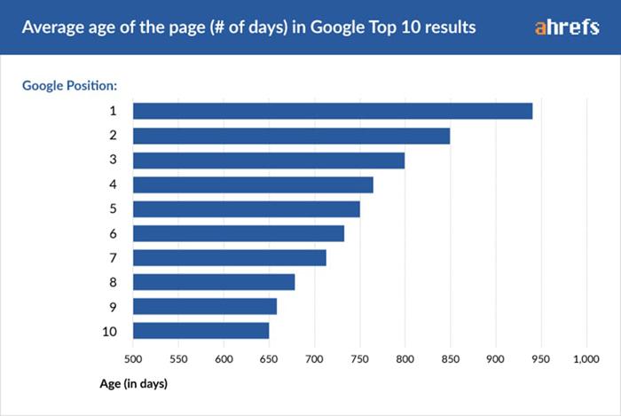 Comment positionner votre site web sur Google 4