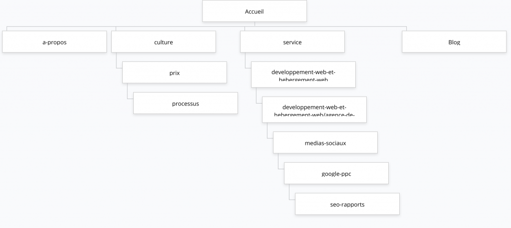 An example of a sitemap from agence 25